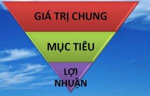 Loi nhuan